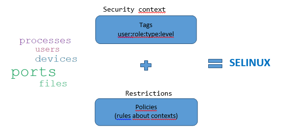 SELinux and Mandatory Access Control | INCIBE-CERT