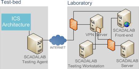 SCADA LAB Architecture