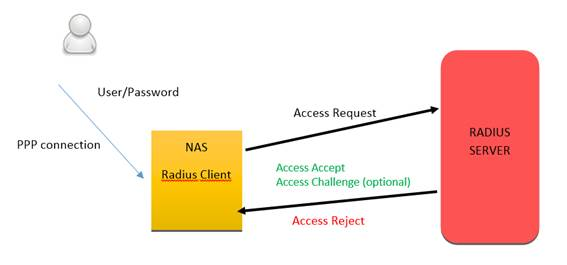 AAA protocols and network access control: Radius | INCIBE-CERT