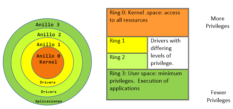 Security Rings in an Operating System