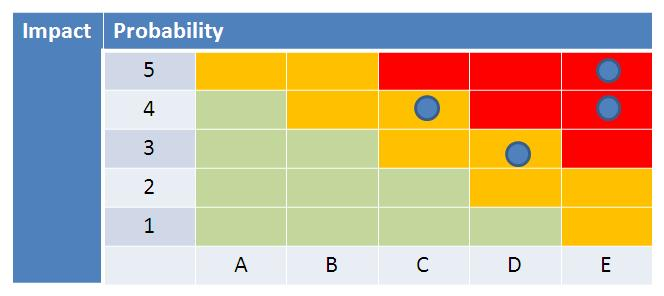 Vulnerability criticality table based on probability and impact