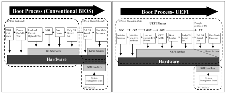 Bootkits: Attacking the boot process | INCIBE-CERT