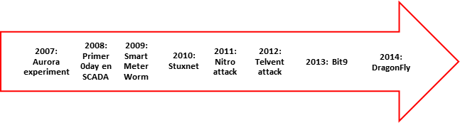 Main threats in ICS timeline