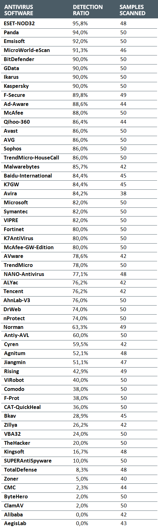 Percentage of detection and the number of samples scanned in different antivirus software.