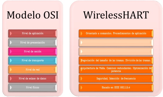 Modelo de capas OSI vs. WirelessHART