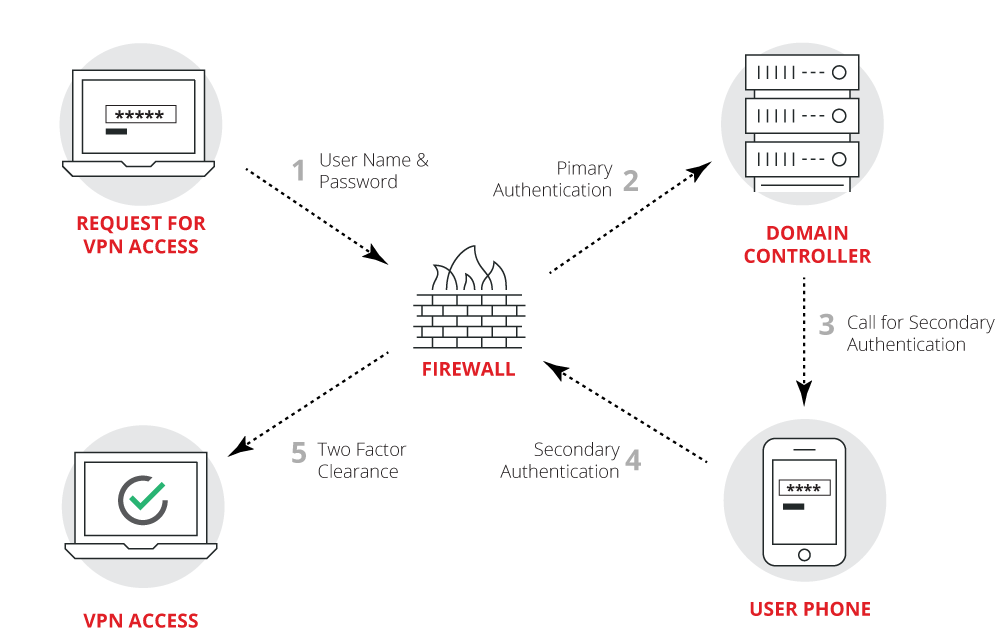 Two-Factor Authentication in Remote Access
