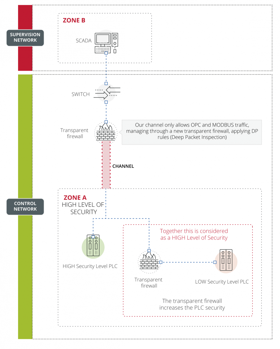 Security management of a conduct by means of a transparent firewall