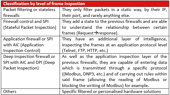 Firewall classification by their level of frame inspection