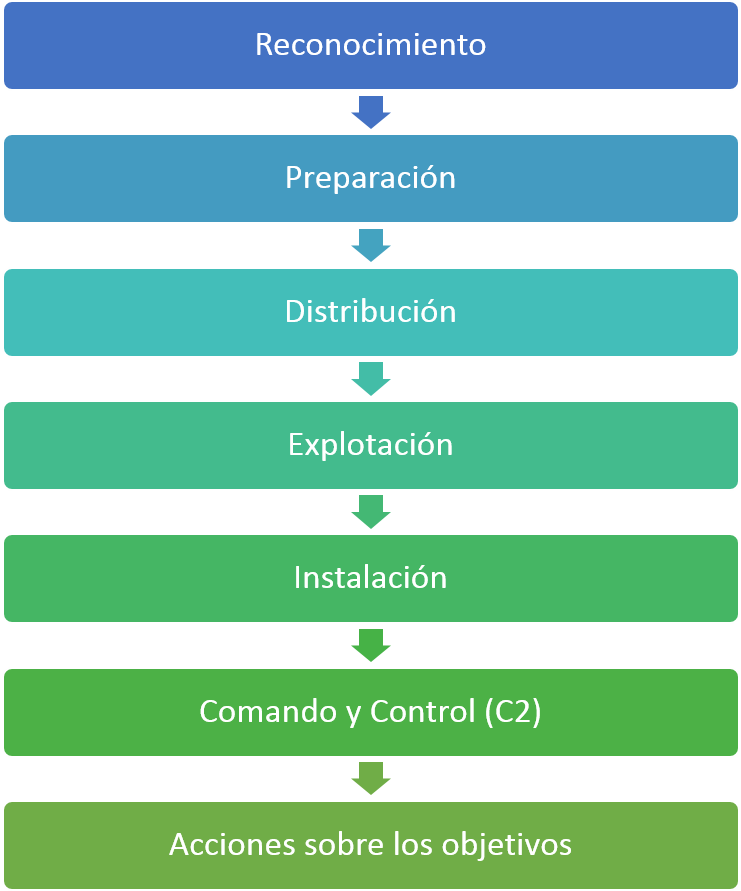 Fases de la Intrusion Kill Chain