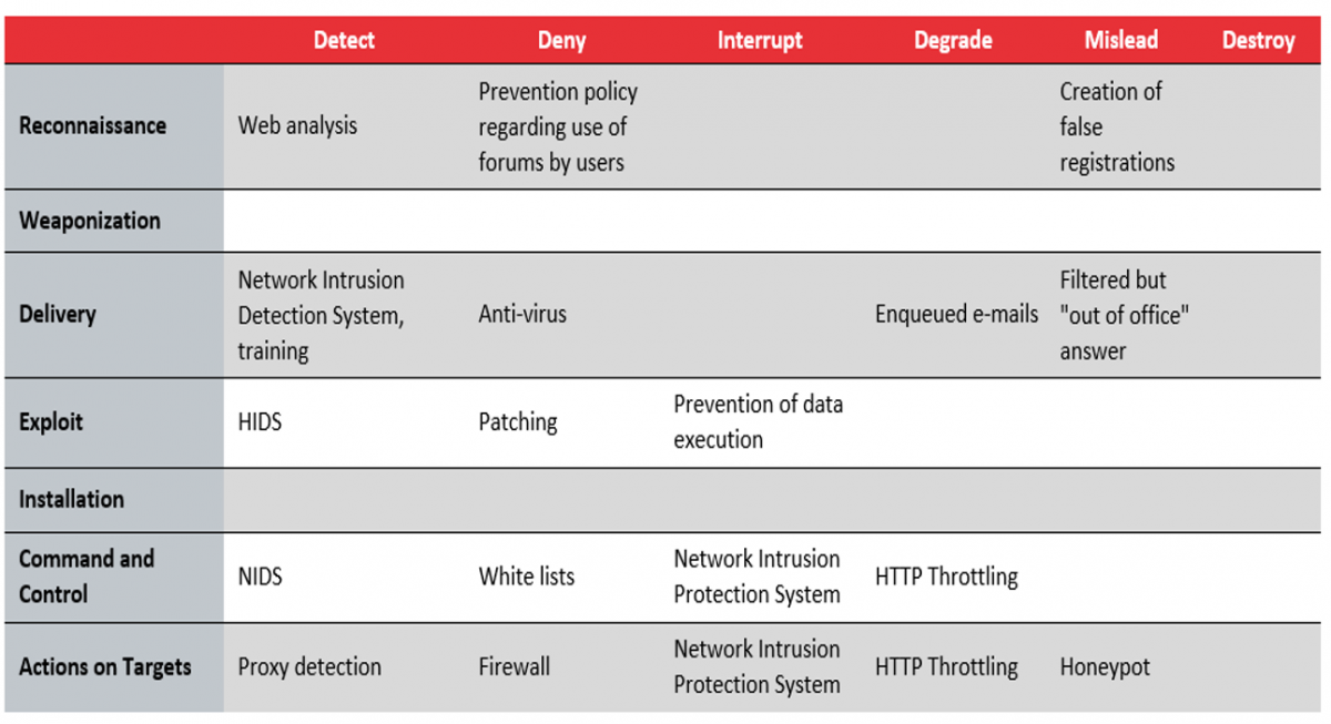 Security tools in different phases of the chain