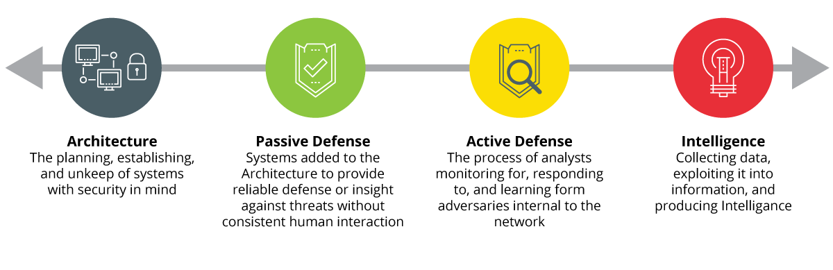 Classification of Defence Actions. Source: Sans ICS