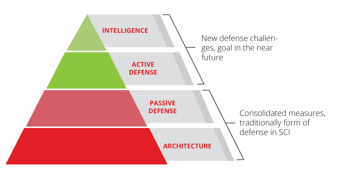 Pyramidal View of the Evolution of Defence