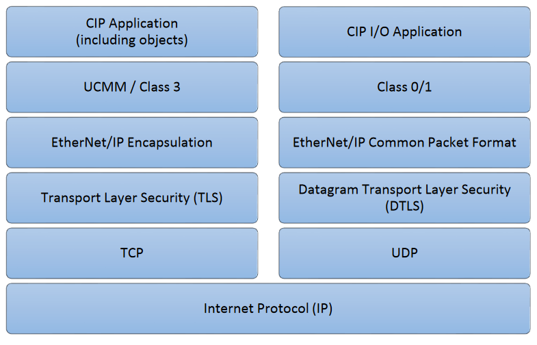 EtherNet/IP bajo TLS y DTLS