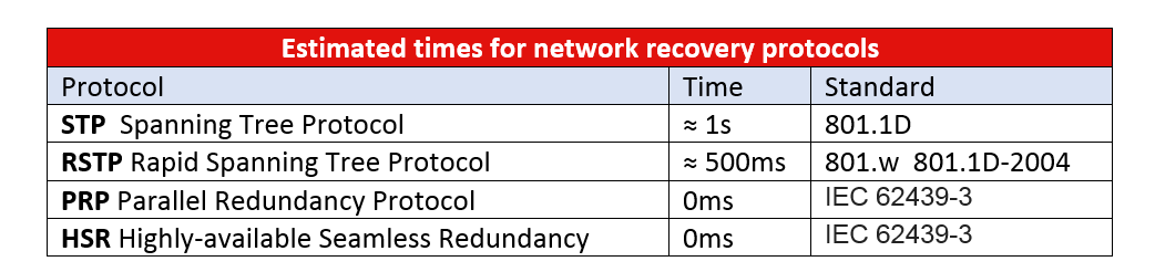 Network recovery times of the most common protocols