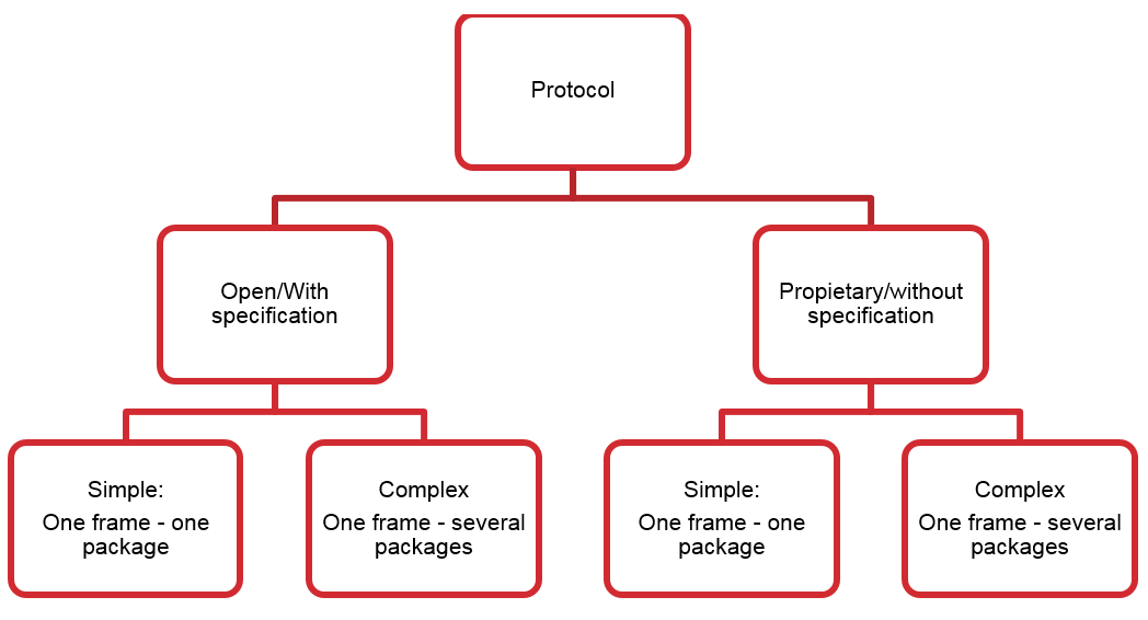 Protocol classification