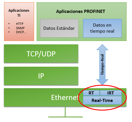 Isochronous Real Time, Profinet