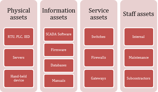 Example of classification of assets