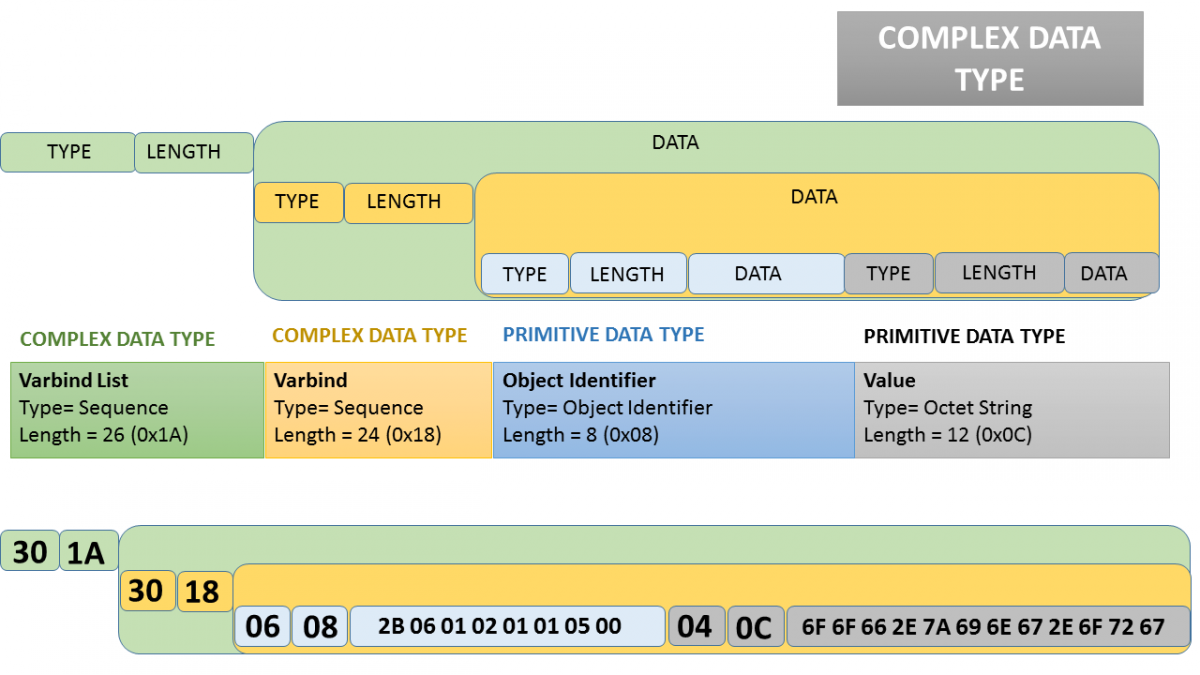 Snmp Is It As Simple As The Name Implies Incibe Cert
