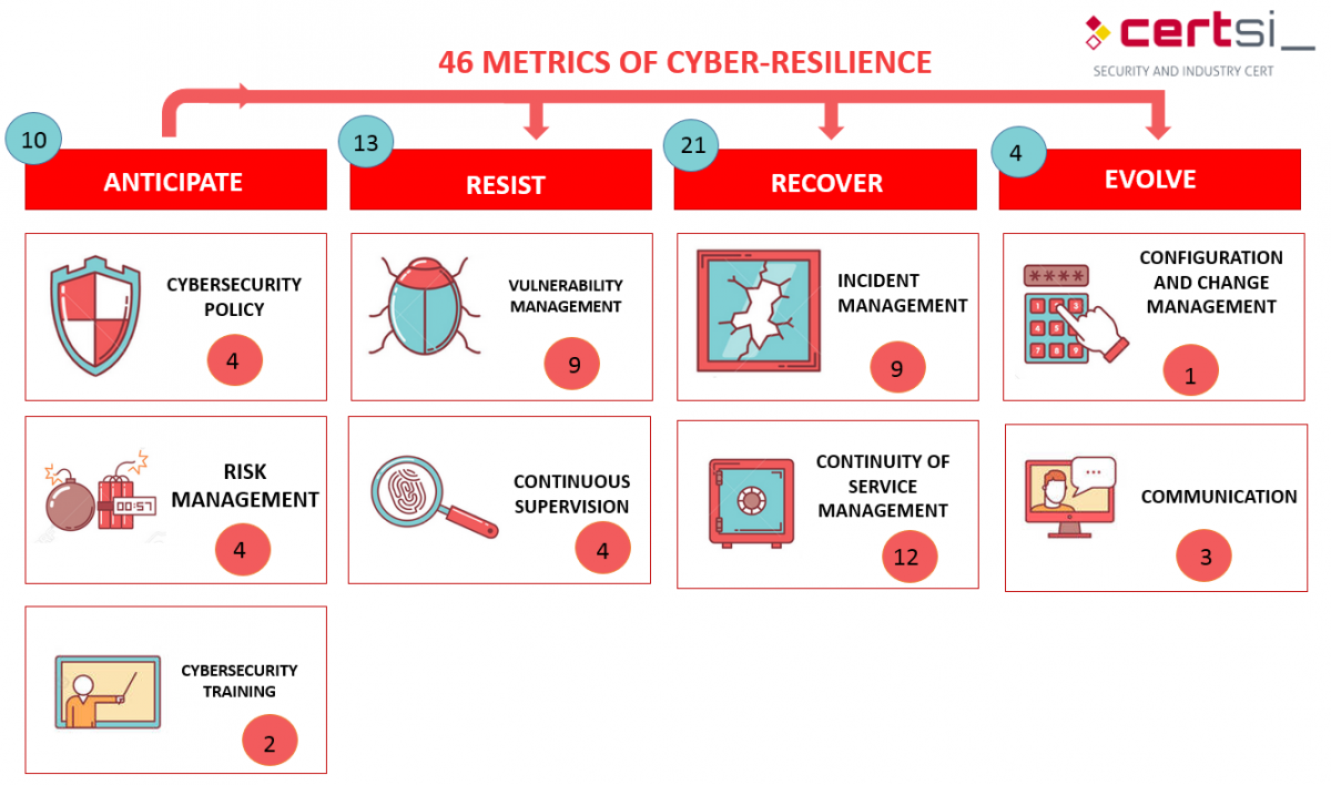 46 Metrics To Improve Cyber Resilience In An Essential