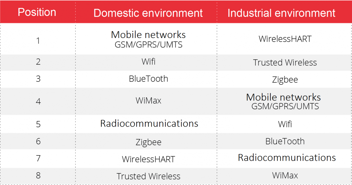 Comparison of use of wireless technologies