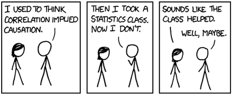 B: I used to think correlation implied causation. B: Then I took a statics class. Now I don`t. A: Sounds like the class helped. B: Well, maybe.
