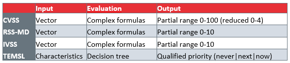 Comparison between the different calculation proposals