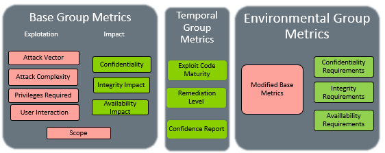 Metrics corresponding to version 3 of CVSS