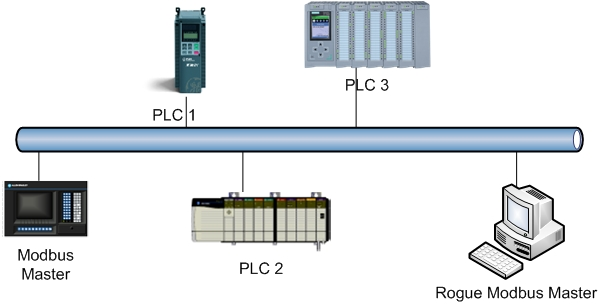 Diagram showing Modbus master impersonation