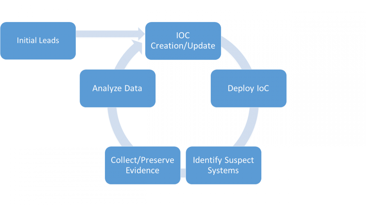 Application cycle of an IoC during an incident