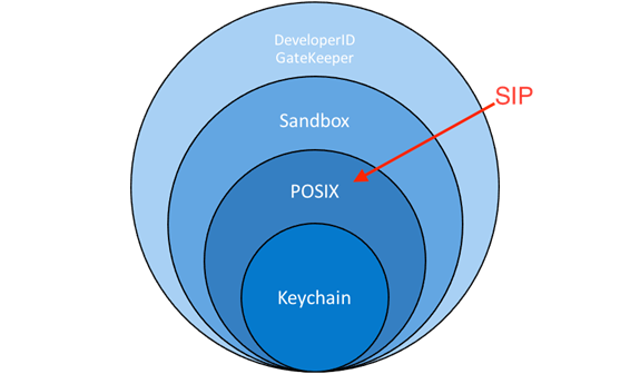Layered model of OS X security