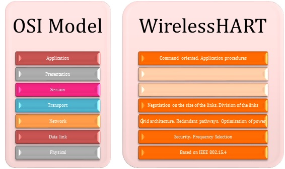 OSI Model vs. WirelessHART
