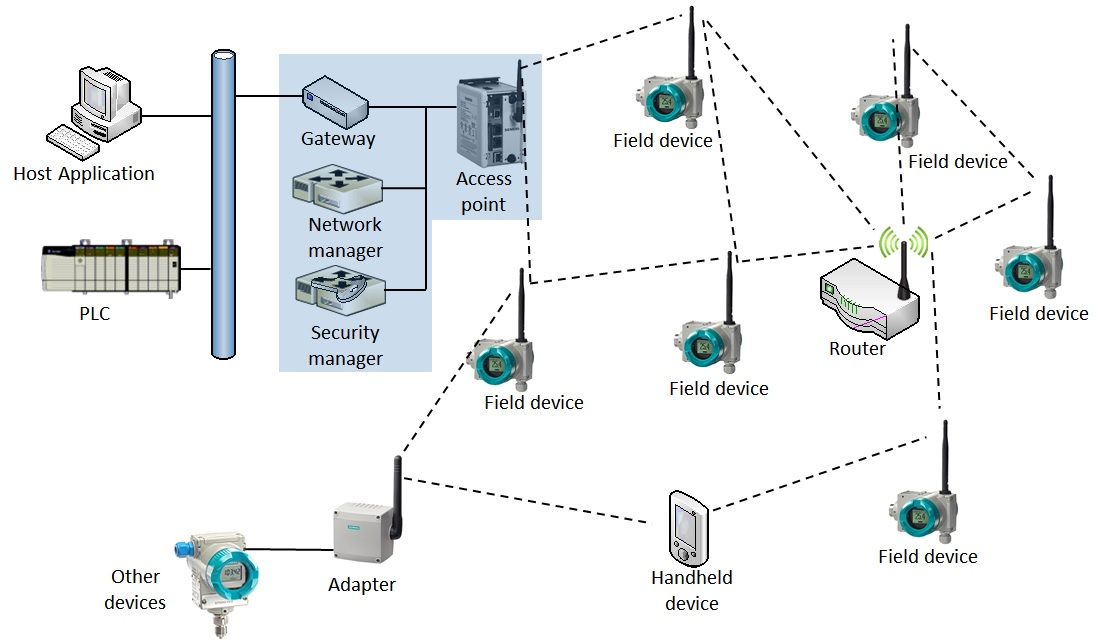 Example of WirelessHART Network