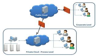 Cloud security architectures in industry